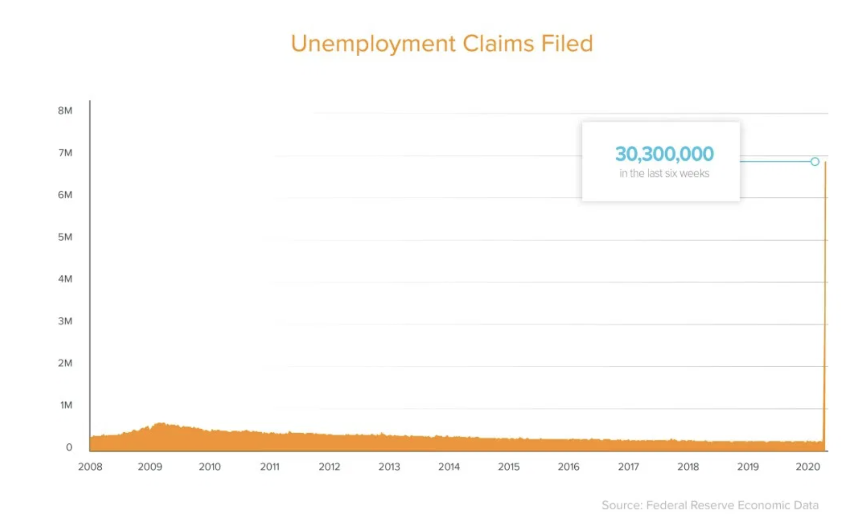 unemployment claims filed chart