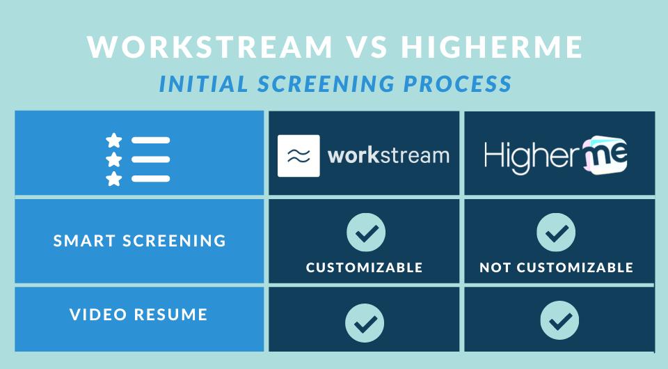 workstream vs higherme initial screening process