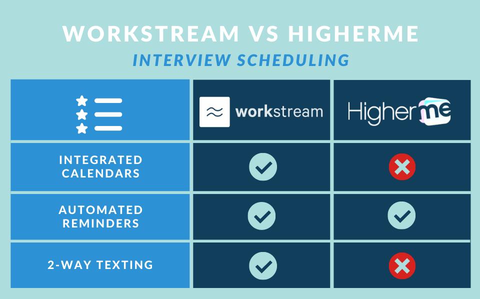 workstream vs higherme interview scheduling