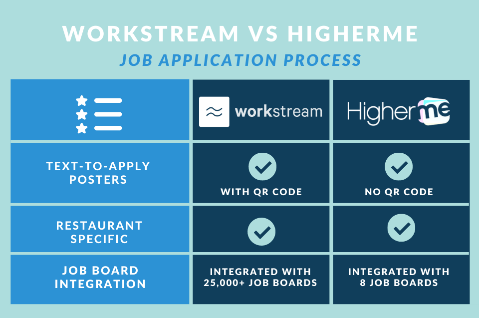 workstream vs higherme job application process