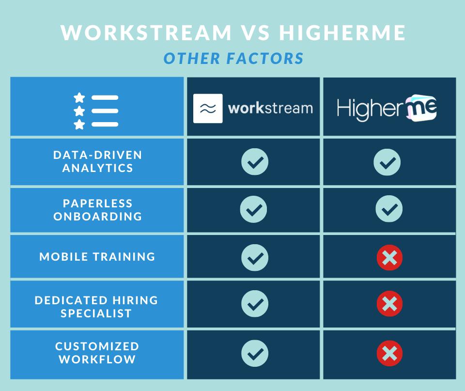 workstream vs higherme other factors