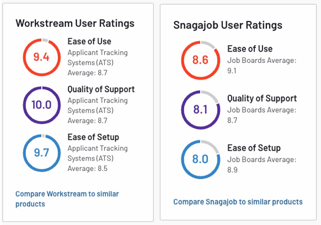 workstream vs snagajob ats comparison