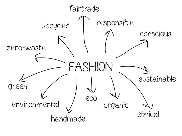 Moda sostenible: ¿realidad o una moda pasajera?