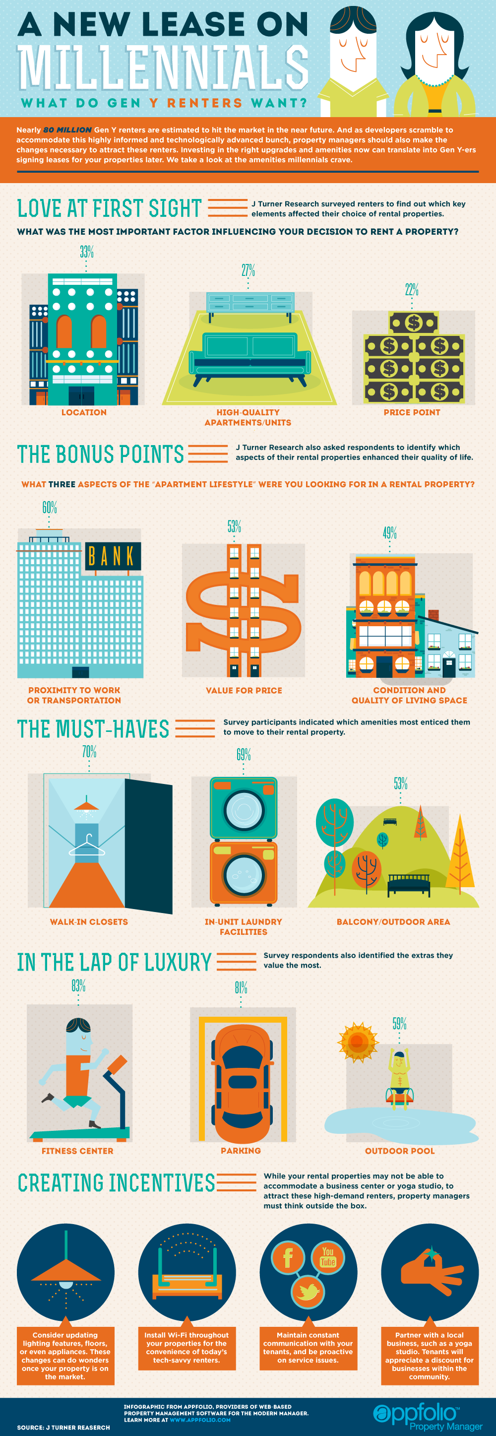 Millennial Renters: Insight From Property Management, Washington D.C.