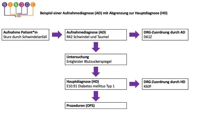 Beispiel einer Abgrenzung der Aufnahmediagnose von der Hauptdiagnose.