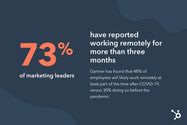 hubspot marketing study remote work statistic