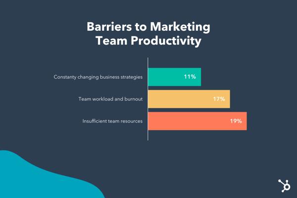 hubspot canva marketing study statistics