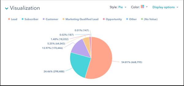 interactive presentation data visualization pie chart example