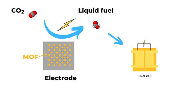 CO2_Conversion_Fuel_MOF_WEB
