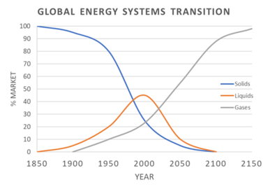 Global Energy Systems Transition