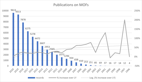 Number_Publications_MOFs_detailed_1992-2020