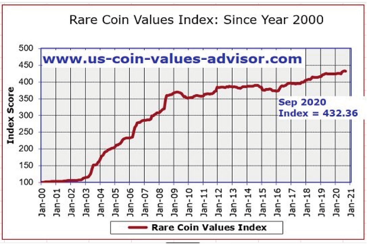 compare-the-difference-between-antique-coin-investment-and-stocks-and-real-estate-02