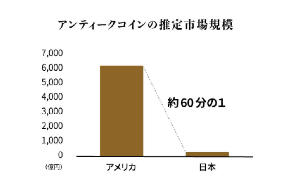 compare-the-difference-between-antique-coin-investment-and-stocks-and-real-estate-04