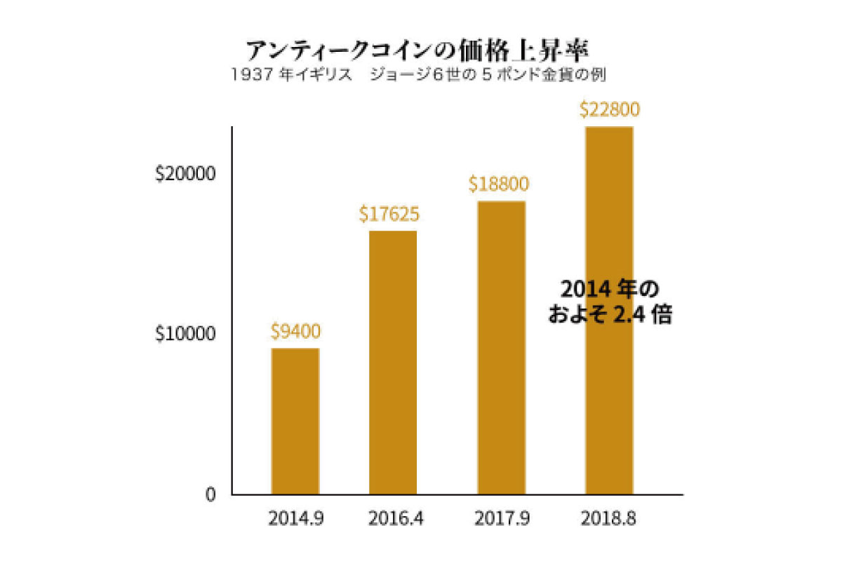 compare-the-difference-between-antique-coin-investment-and-stocks-and-real-estate-05