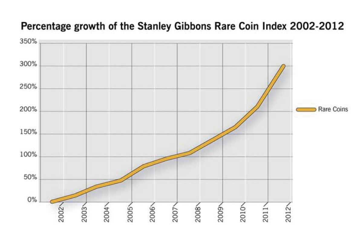 five-reasons-why-antique-coin-prices-will-not-fall