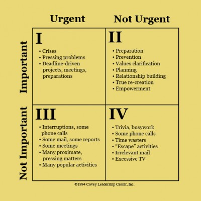 Levels of importance and urgency