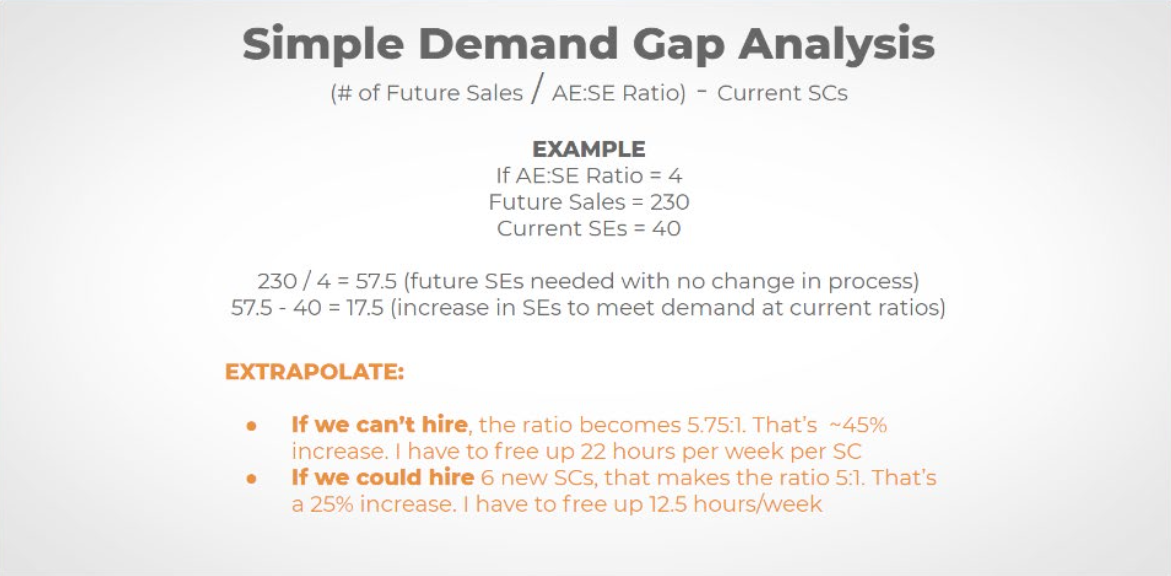 Presales Demand Gap Analysis