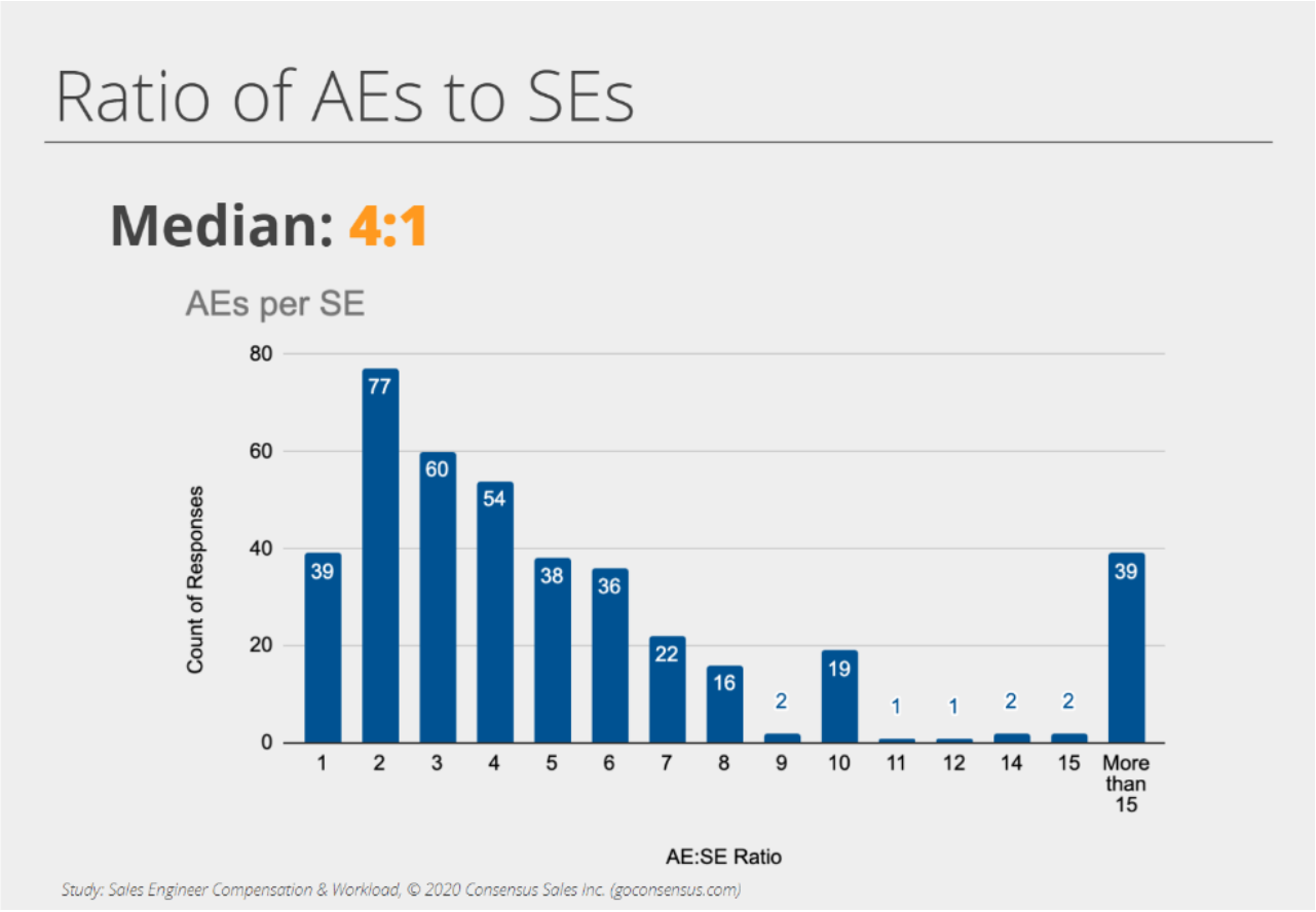 SE AE Ratio Chart