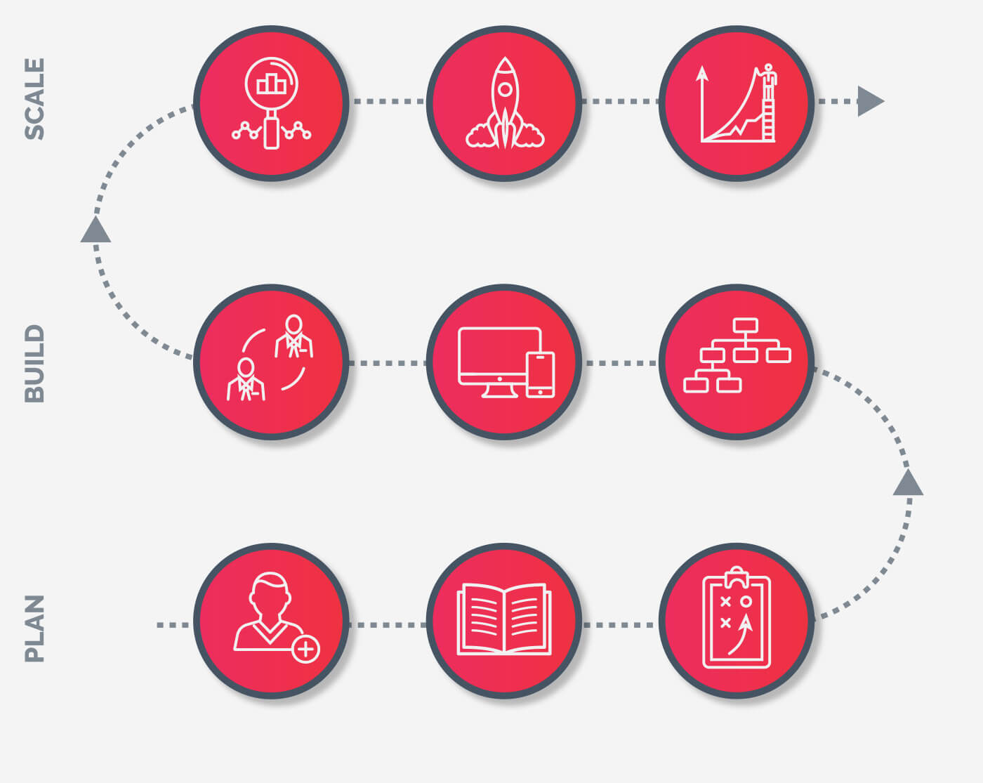 SmartGrowth Growth Marketing System