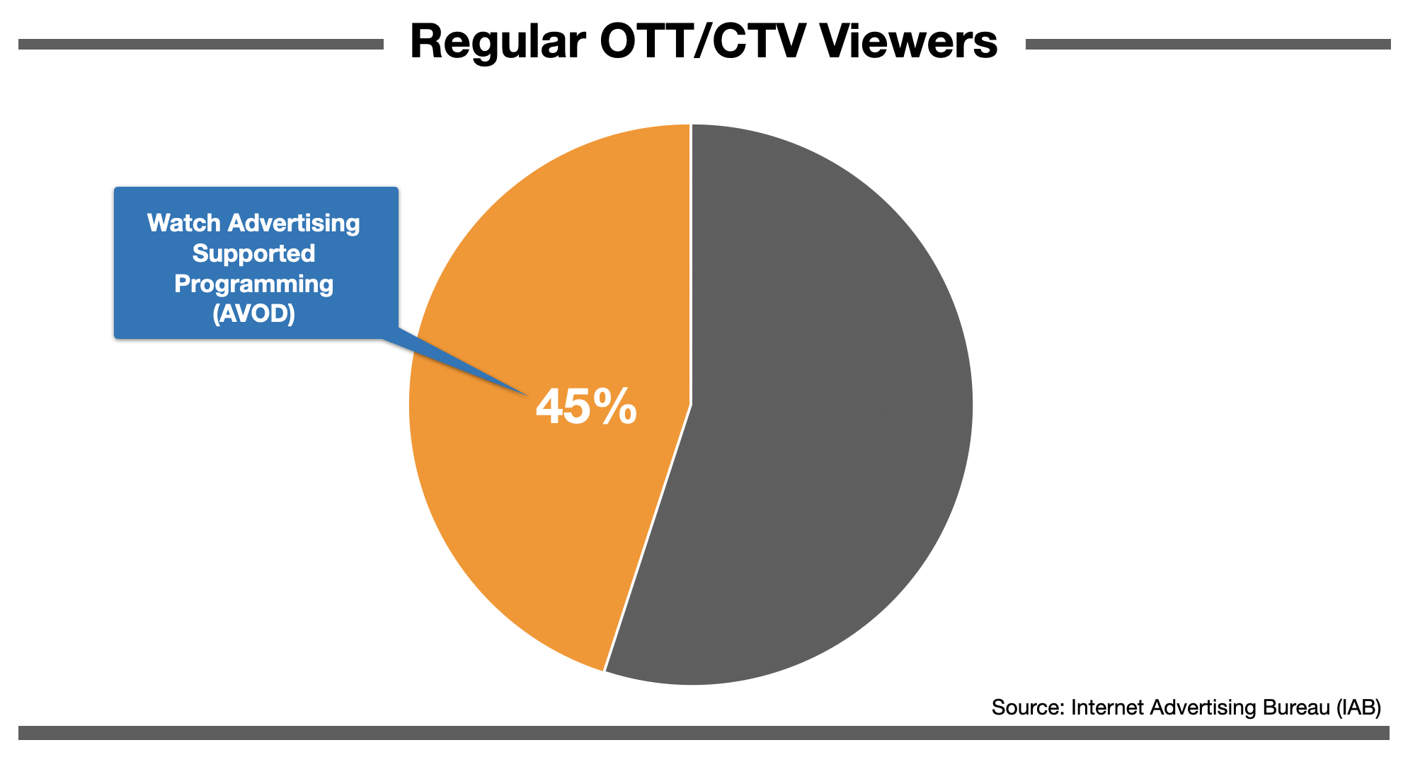 Advertise In Charlotte AVOD on OTTCTV