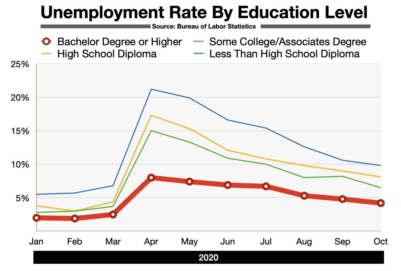Advertising In Fort Myers  Employment by Educational Attainment