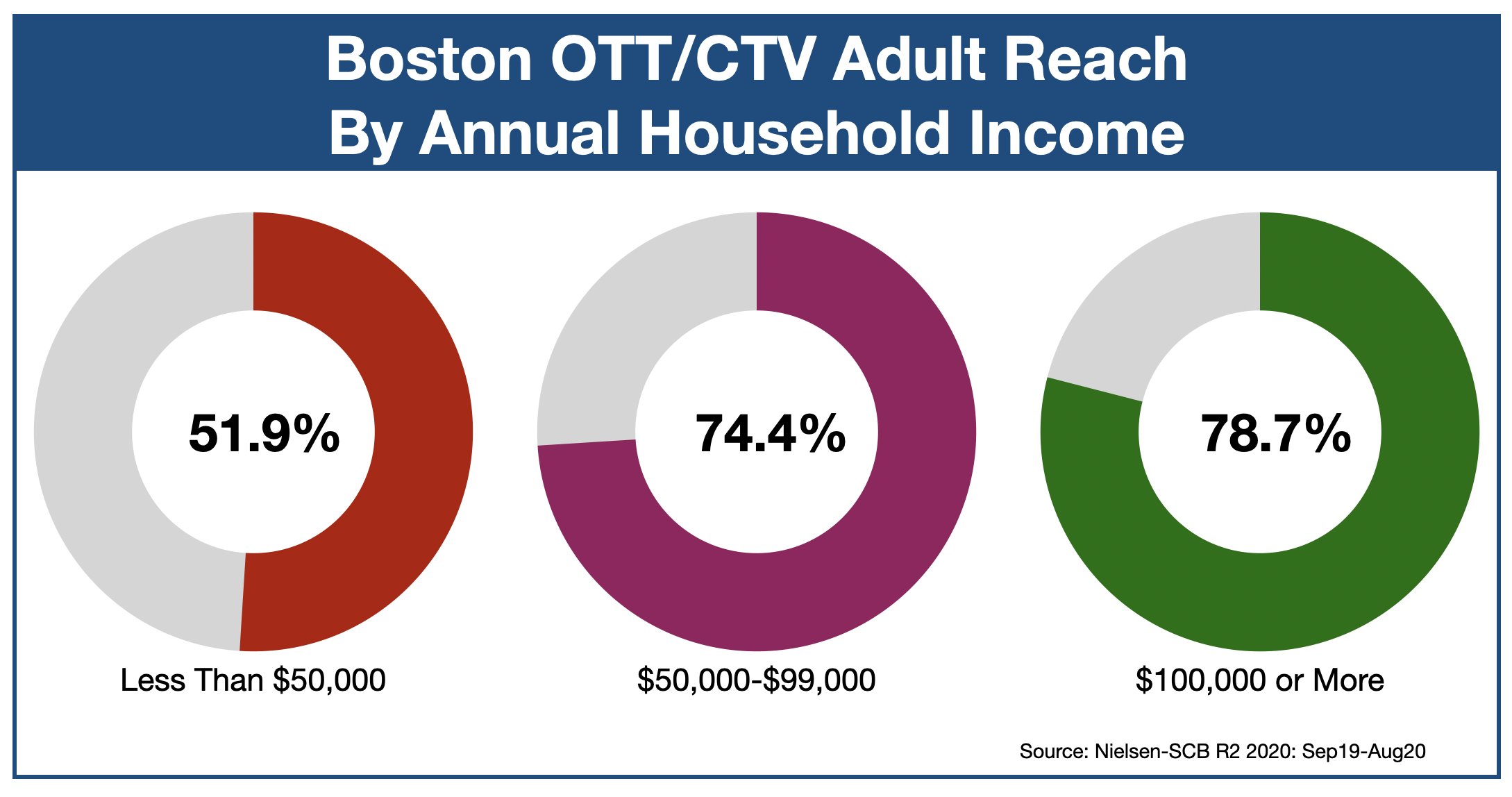 Advertising In Boston OTT & CTV by Income