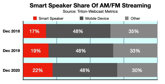 Advertising In Boston Smart Speaker Use