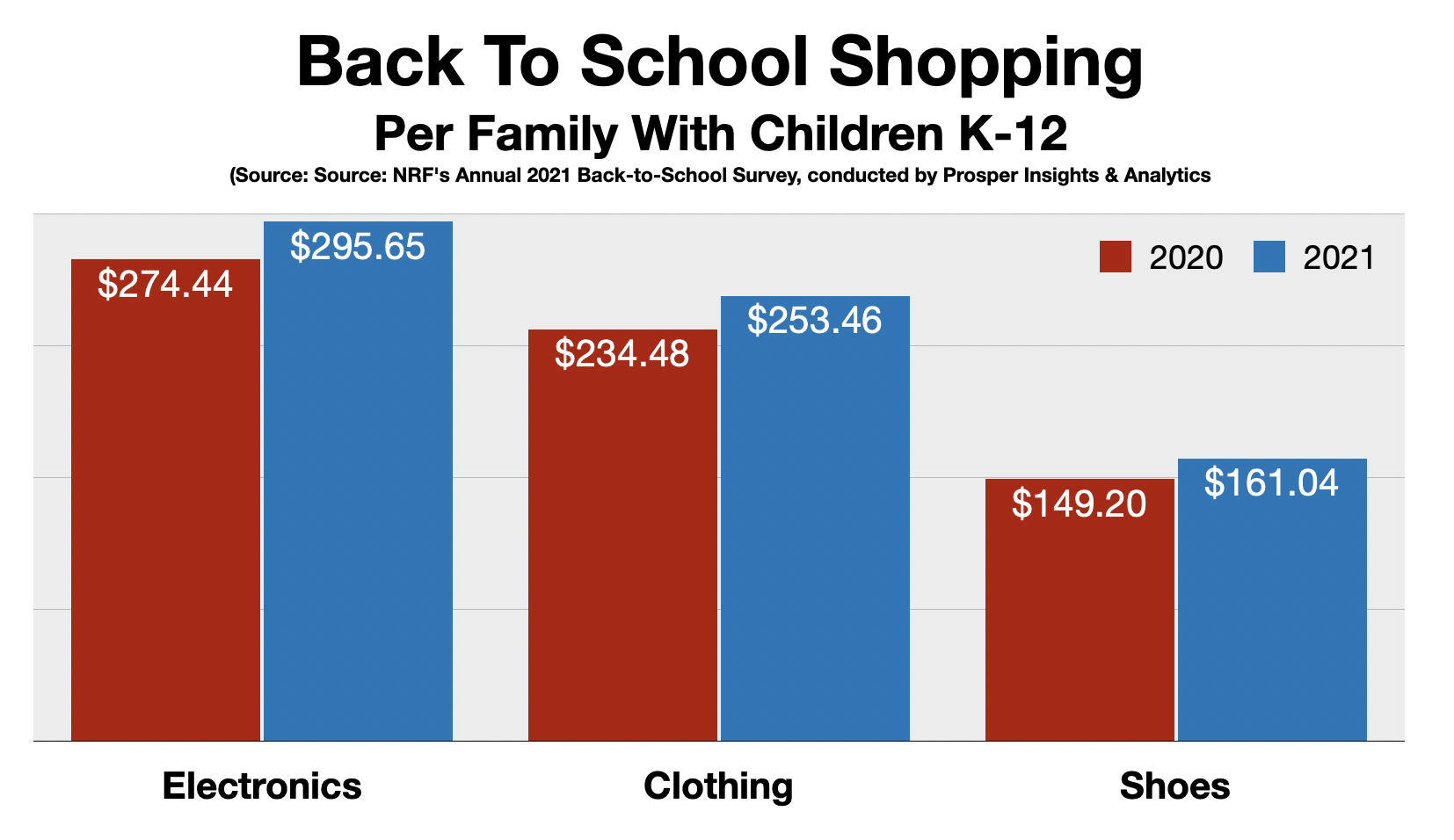 Detroit Back To School Shopping 2021 By Category