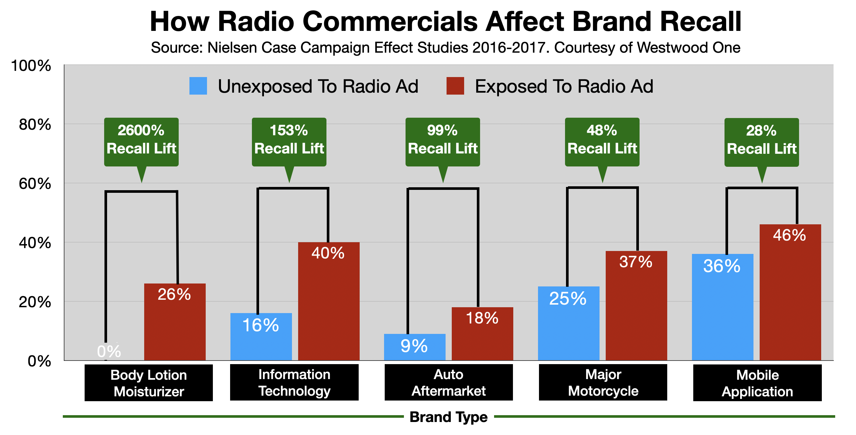 Advertising on Boston Radio: Recall