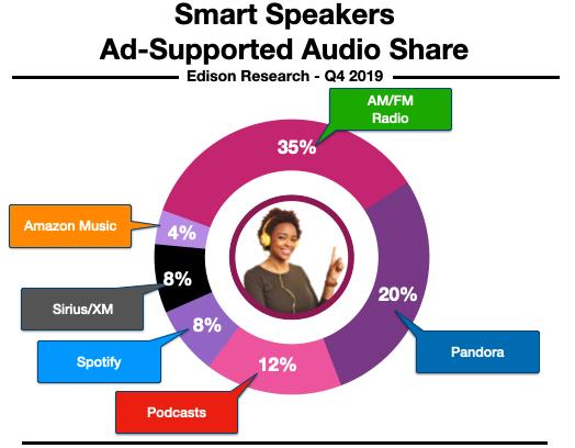 Radio Listening In Tampa Smart Speakers