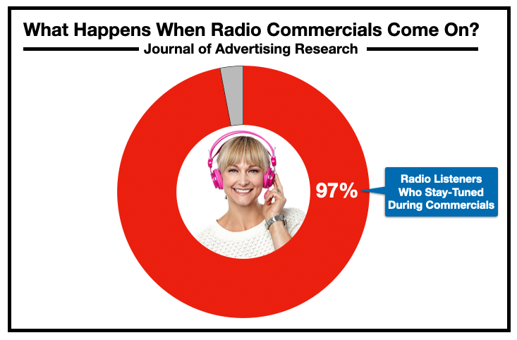 Advertise On Charlotte Radio: Commercials