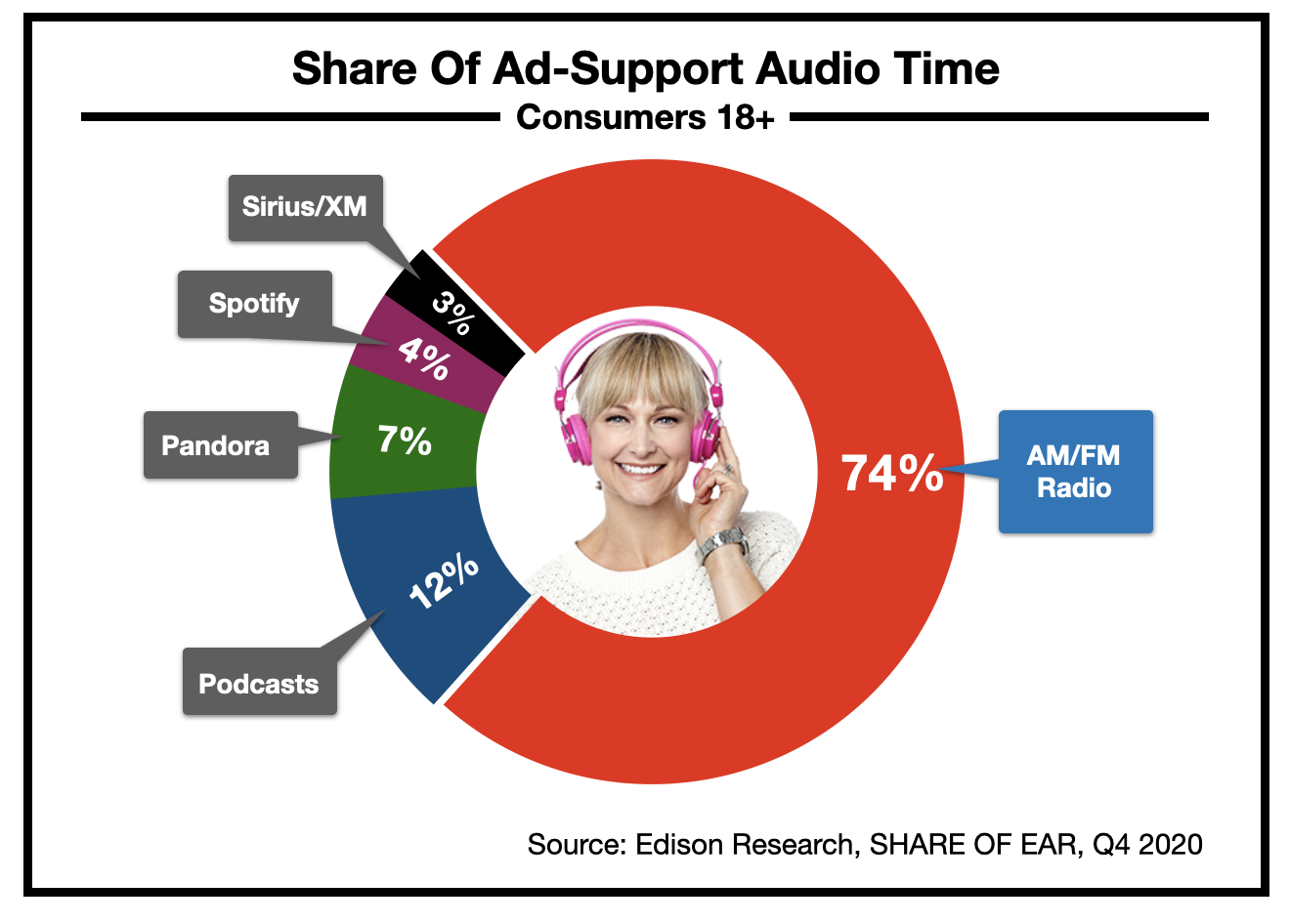 Advertising In Philadlephia: Radio Listening 2021