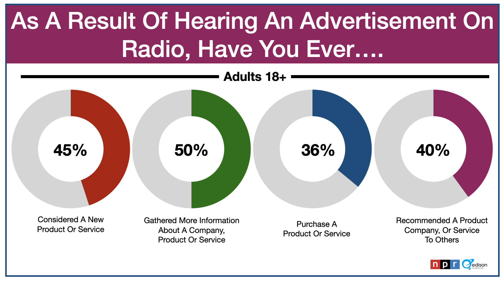 Advertising In Fort Myers-Naples: Radio Commercials