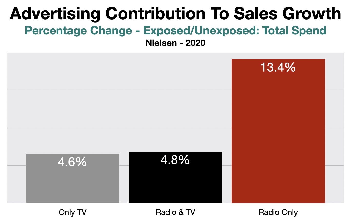 Television Advertising ROI Augusta and CSRA