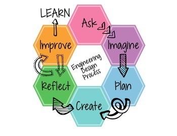 How Can Educators Nurture Innovators?