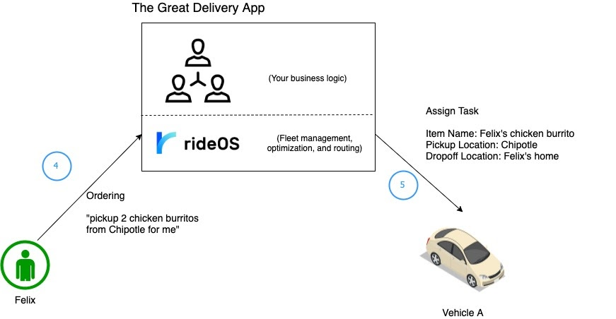 Copy of RideHail API for On Demand Delivery