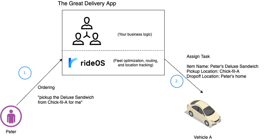 on-demand-delivery-ordering-peter ordering