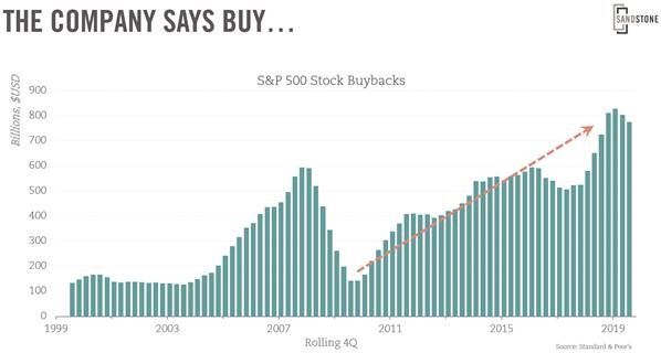 Chart showing the historical trend of corporate buybacks