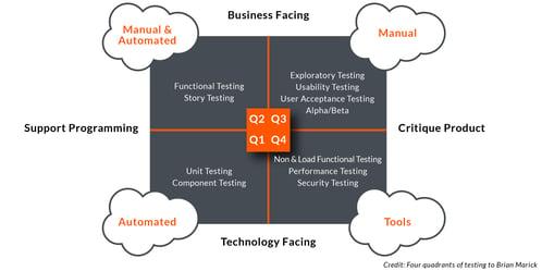 Exploratory Testing In Agile