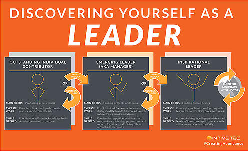 Discover Yourself as a Leader