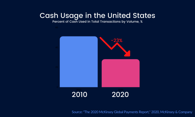 Cash Usage in the United States