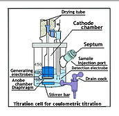 coulometric_karl_fischer_cell
