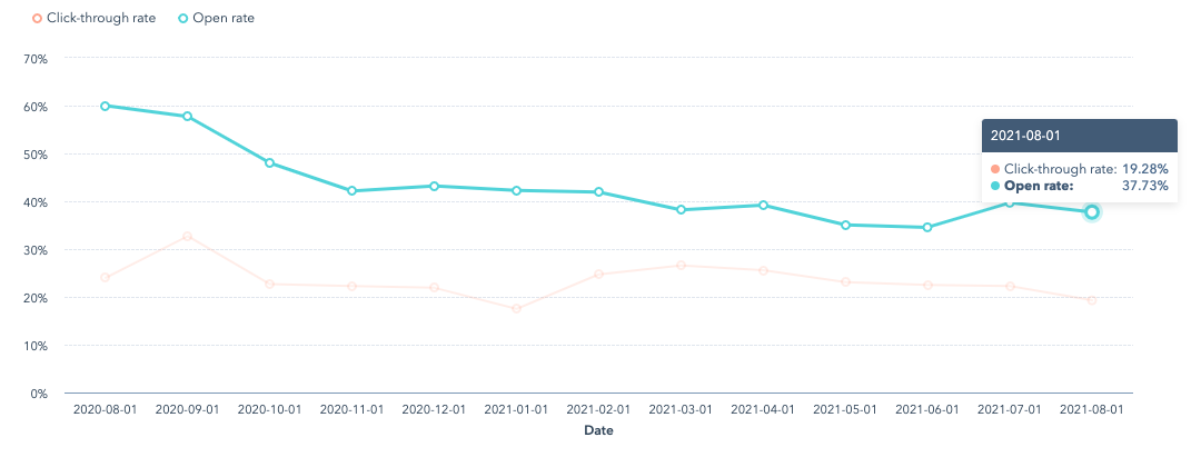 Email performance over time