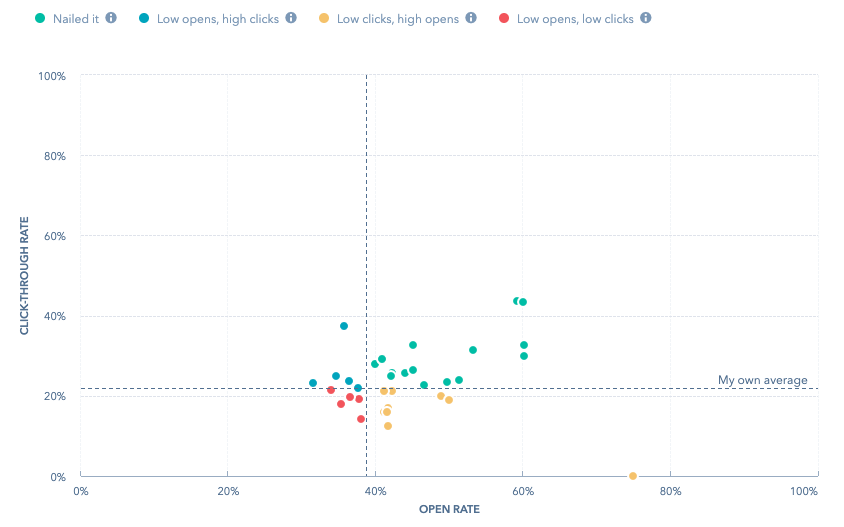 Email performance scatter plot