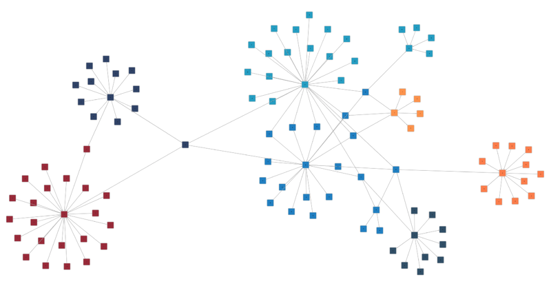 Circular layout with clustering