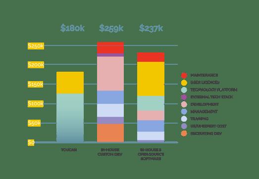 Embedded analytics revenue generated ROI returns
