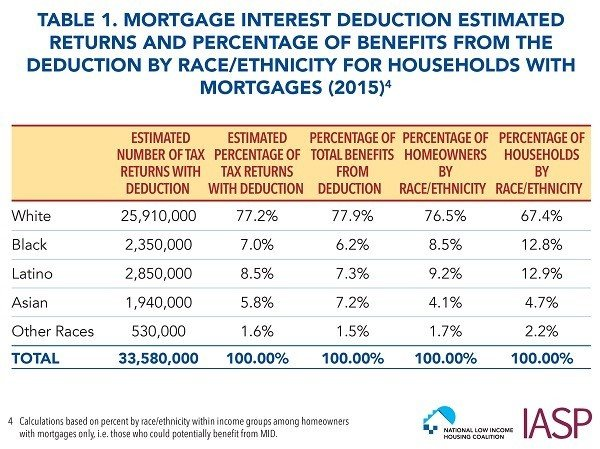"""A table titled """"Table 1. Mortgage Interest Deduction Estimated Returns and Percentage of Benefits from the Deduction by Race/Ethnicity for Households with Mortgages (2015)."""" There are five columns, and six rows including the """"Total"""" row. First column is """"Estimated Number of Tax Returns with Deduction,"""" and the data, starting with the first row, is: White - 25,910,000; Black - 2,350,000; Latino - 2,850,000; Asian - 1,940,000; Other Races - 530,000; Total - 33,580,000. Column two title is """"Estimated Percentage of Tax Returns with Deduction,"""" and the data is as follows: White - 77.2%; Black - 7.0%; Latino - 8.5%; Asian - 5.8%; Other Races - 1.6%; Total - 100.00%. Third column title is """"Percentage of Total Benefits from Deduction,"""" and the data is as follows: White - 77.9%; Black - 6.2%; Latino - 7.3%; Asian - 7.2%; Other Races - 1.5%; Total - 100.00%. Fourth column title is """"Percentage of Homeowners by Race/Ethnicity,"""" and the data is as follows: White - 76.5%; Black - 8.5%; Latino - 9.2%; Asian - 4.1%; Other Races - 1.7%; Total - 100.00%. Fifth column title is """"Percentage of Households by Race/Ethnicity,"""" and the data is as follows: White - 67.4%; Black - 12.8%; Latino - 12.9%; Asian - 4.7%; Other Races - 2.2%; Total - 100.00%. A footnote at the bottom, referencing the title of the table, says """"Calculations based on percent by race/ethnicity within income groups among homeowners with mortgages only, i.e. those who could potentially benefit from MID."""" Bottom right includes the National Low Income Housing Coalition and IASP logos."""