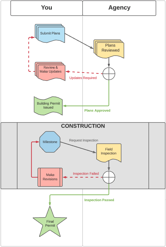 LA Permitting Process Diagram