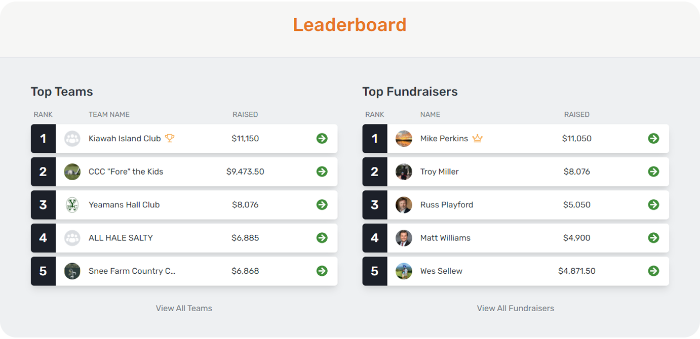 Real-time fundraising leaderboards