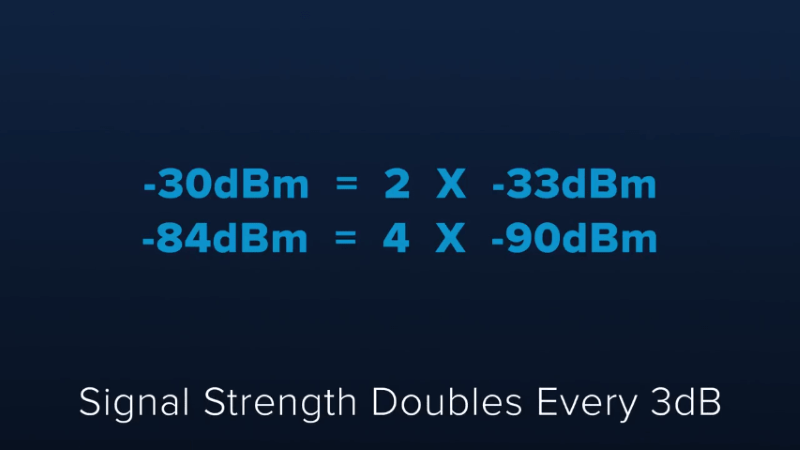 chart of signal strength doubling-min